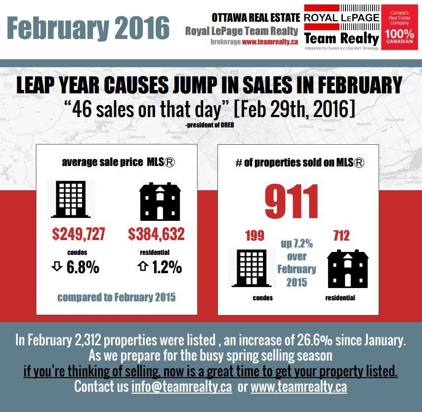 Feb 2016 Statistics Info Graphic-final