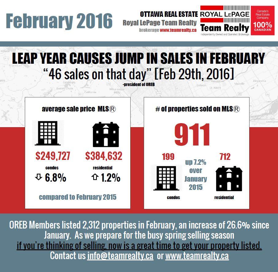 Real Estate Snapshot February 2016