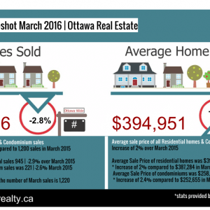 March 2016 Ottawa Real Estate Stats