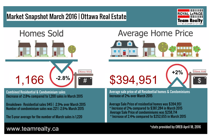 March 2016 Ottawa Real Estate Stats