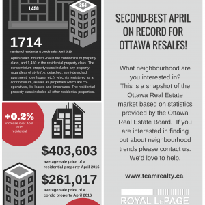 Second-best April on record for Ottawa Real Estate!