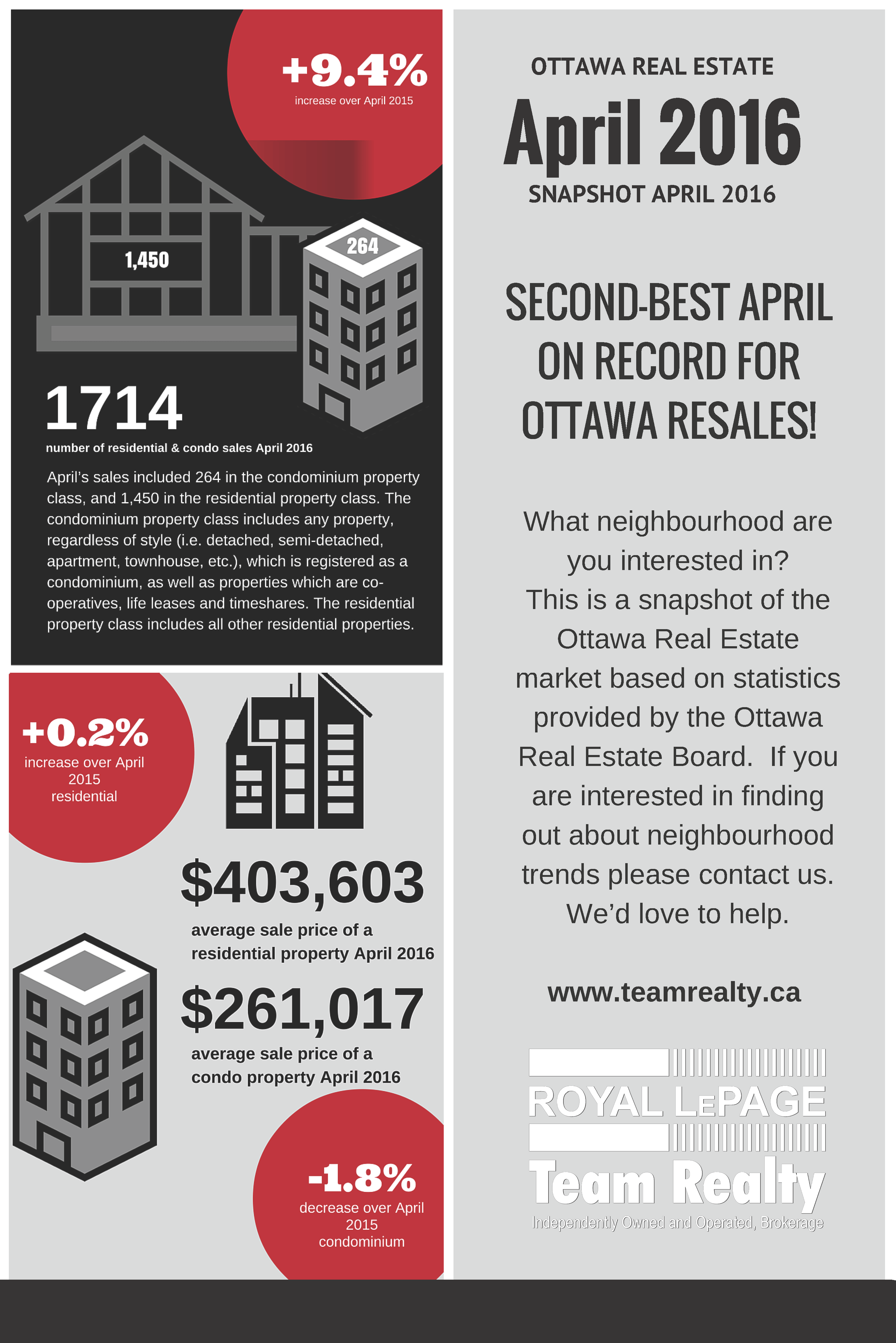 April 2016 Stats Infograph