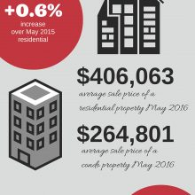 Ottawa Real Estate Market Snapshot May 2016
