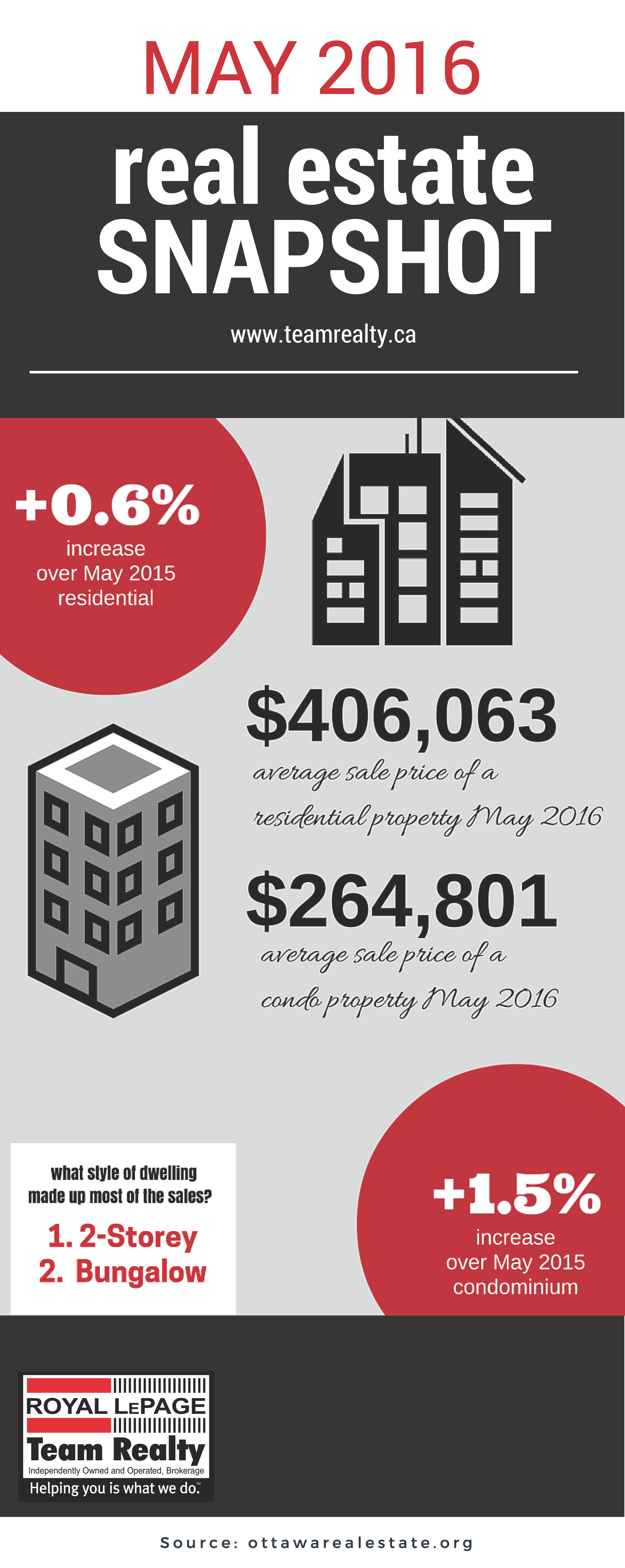 May real estate snapshot that shows how using stats graphics are interesting
