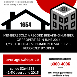 Ottawa Real Estate News | June 2016 sets record for the highest number of sales ever
