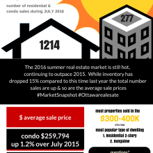 Market Snapshot July 2016 Ottawa Real Estate