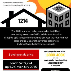 Market Snapshot Ottawa Real Estate July 2016