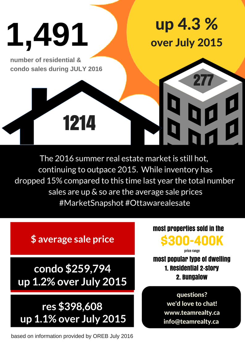 Market Snapshot Ottawa Real Estate July 2016