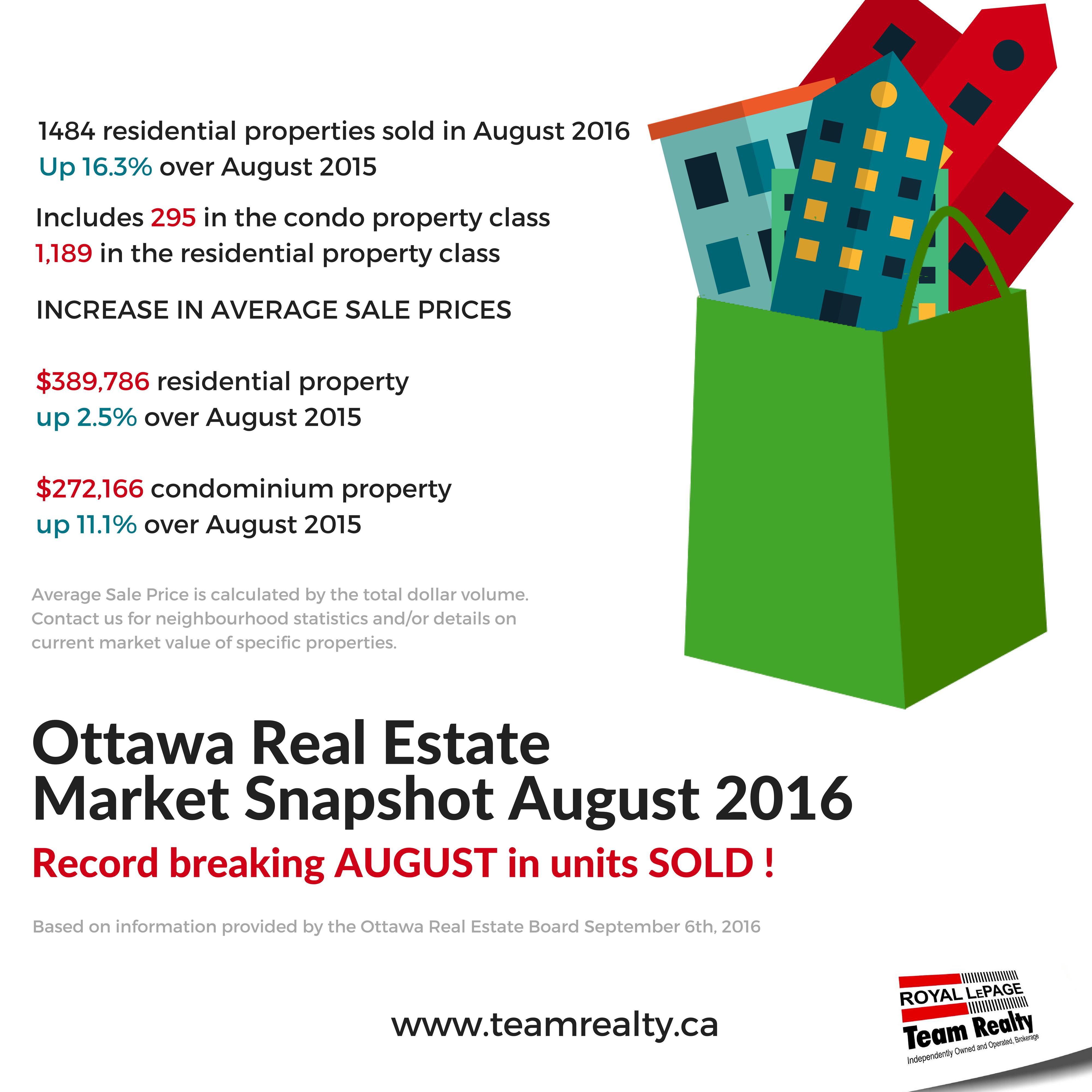 ottawa-real-estatemarket-snapshotaugust-2016-1