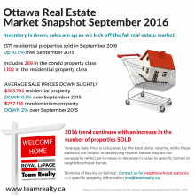 Strong Fall Real Estate Market in Ottawa