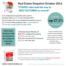 Ottawa Real Estate Update | Condo sales lead the way to best October on record!