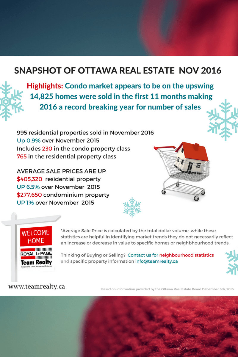 Ottawa Real Estate Snapshot Nov 2016