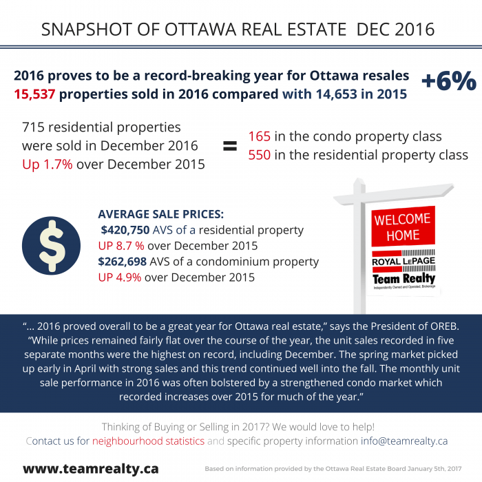 recent-ottawa-real-estate-snapshot-2016-1