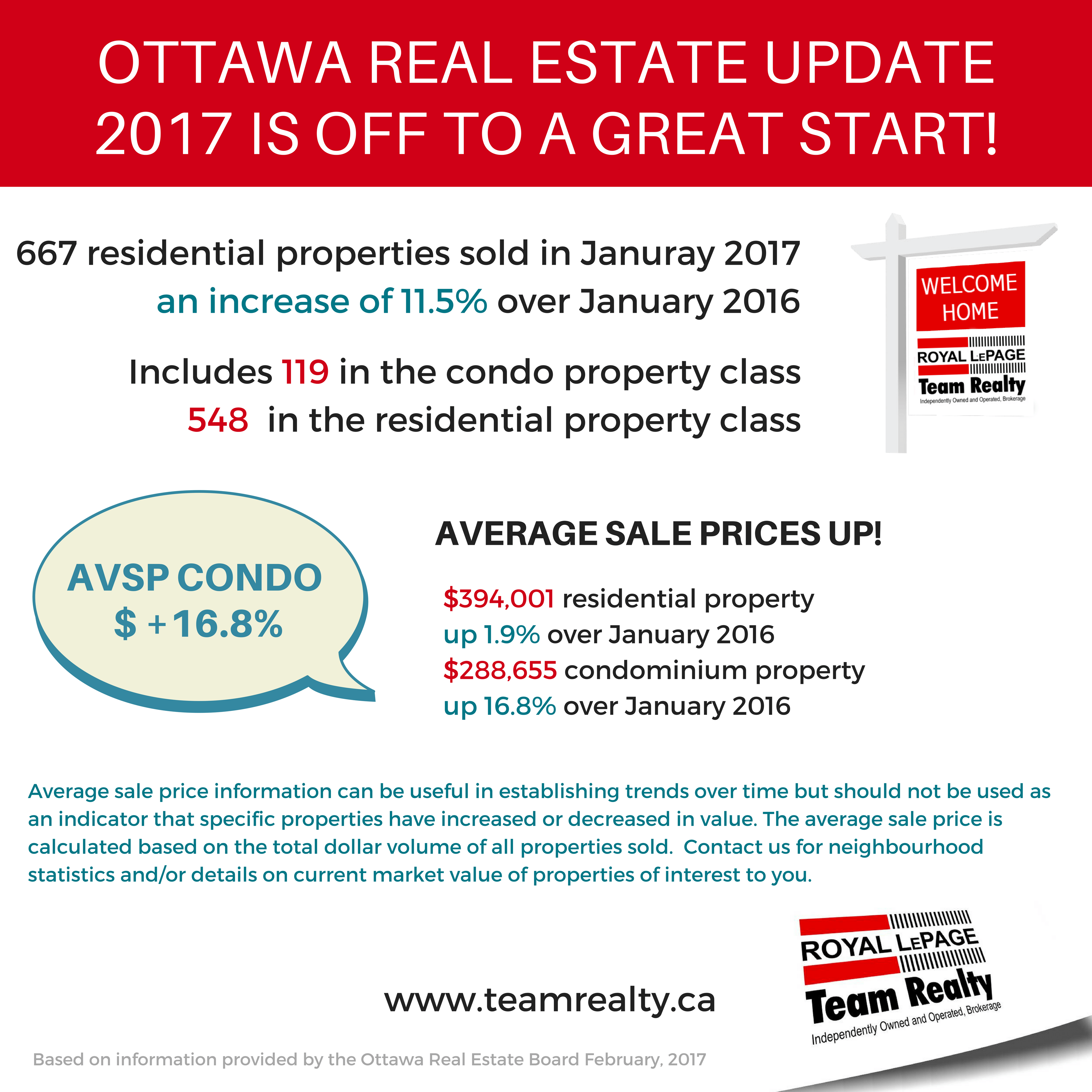 Recent Ottawa Real Estate snapshot 2016 (2)