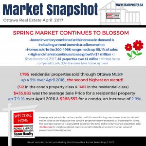 Latest Real Estate Market Snapshot: April 2017
