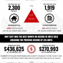 Ottawa Real Estate Snapshot May 2017