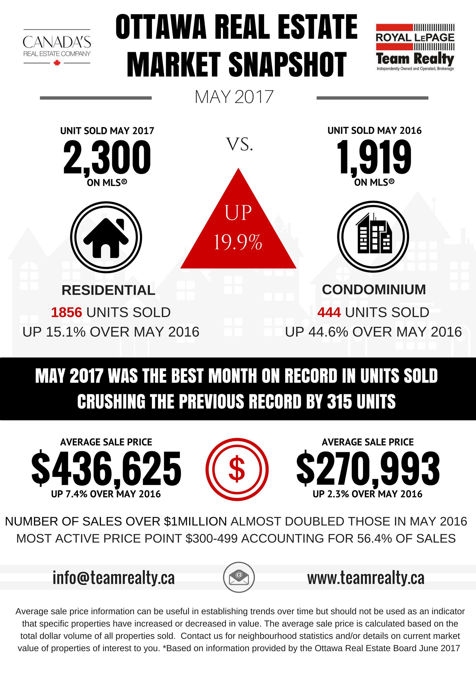May 2017 Market snapshot graphic final