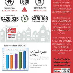 August 2017 Ottawa Real Estate hightlights
