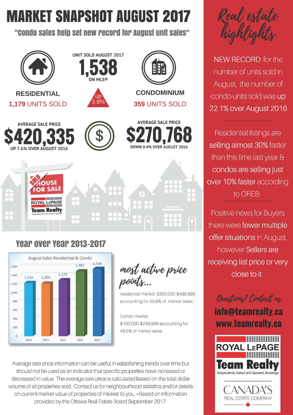 August 2017 Ottawa Real Estate hightlights