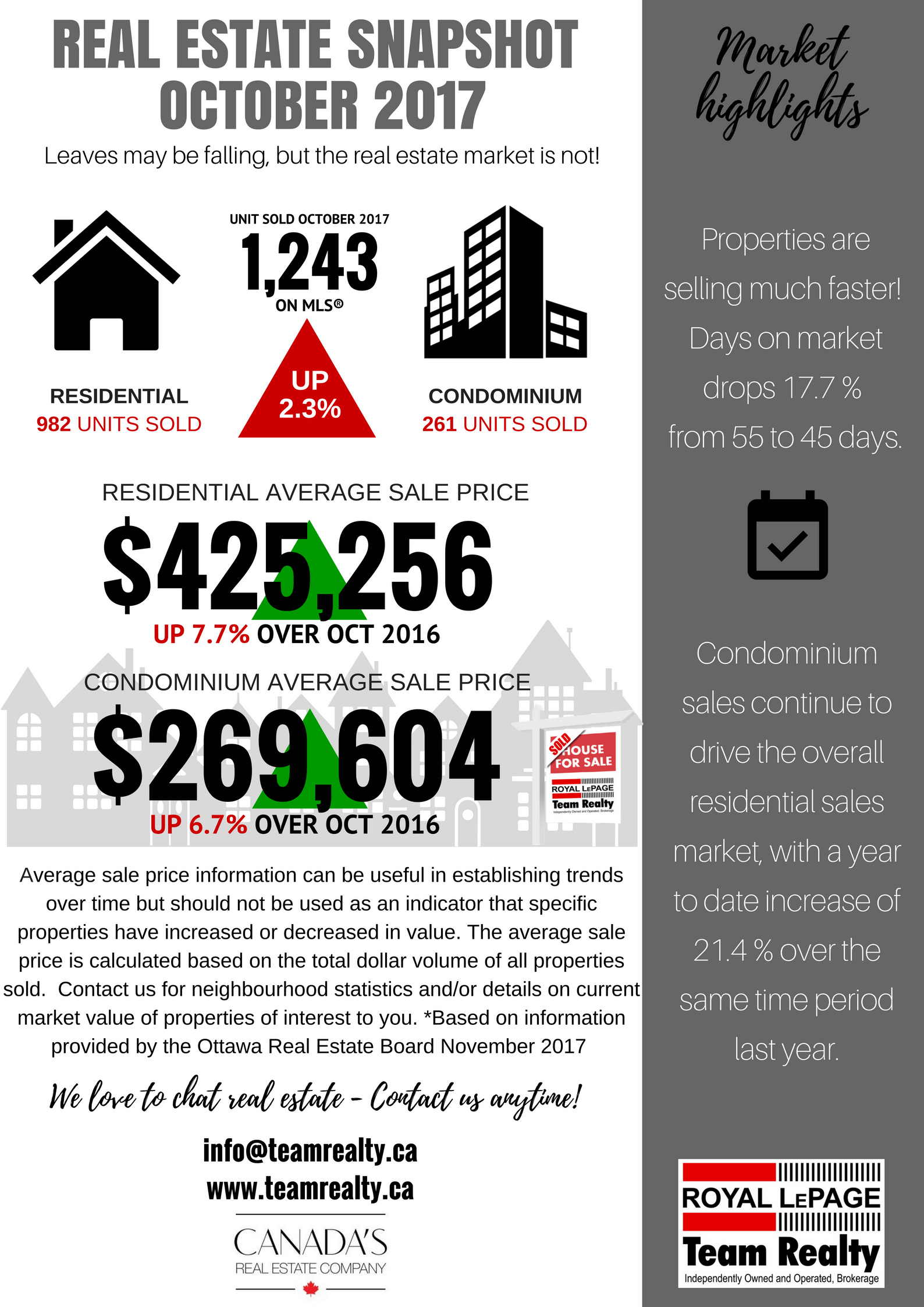 OCT 2017 Ottawa Real Estate Market snapshot