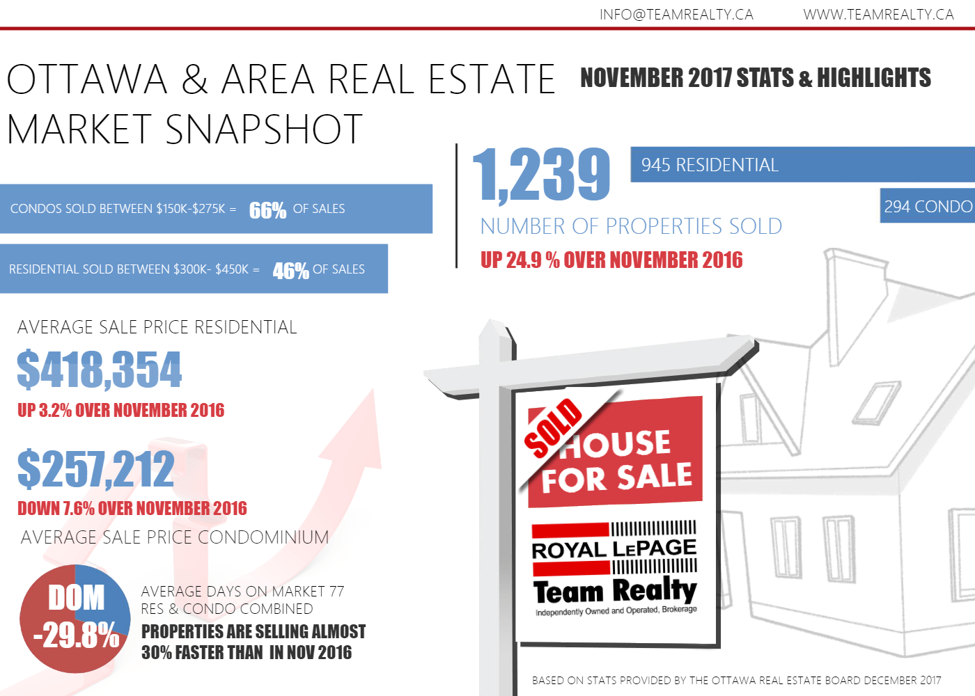 Ottawa Real Estate Overall Stats and highlights
