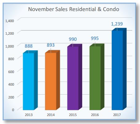 Ottawa Real Estate Stats graph from oreb