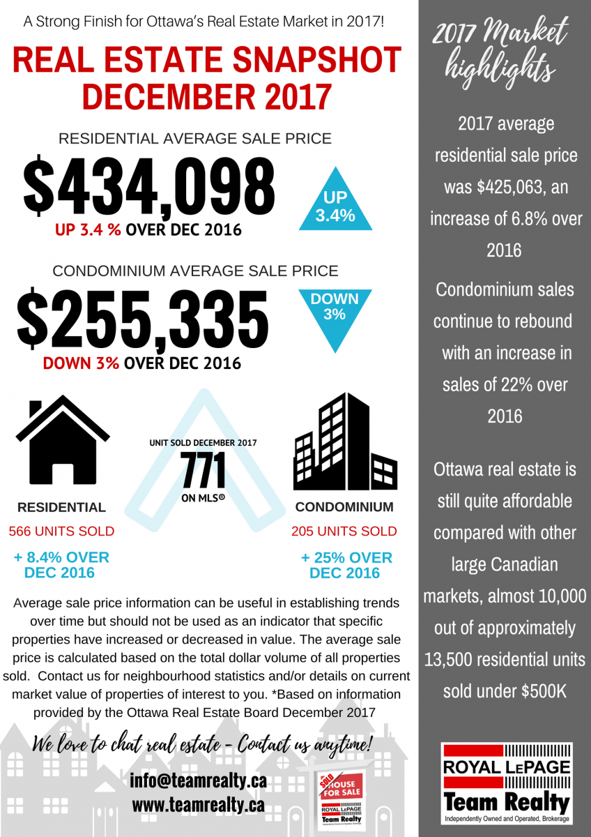 December 2017 Ottawa Real Estate Market snapshot graphic FINAL