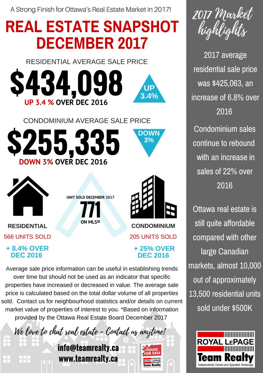 December 2017 Ottawa Real Estate Market snapshot graphic FINAL