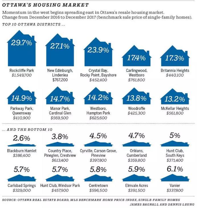Ottawa Housing market update Ottawa Citizen