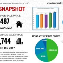 Ottawa Real Estate Market Update : Low Inventory Continues Into 2018