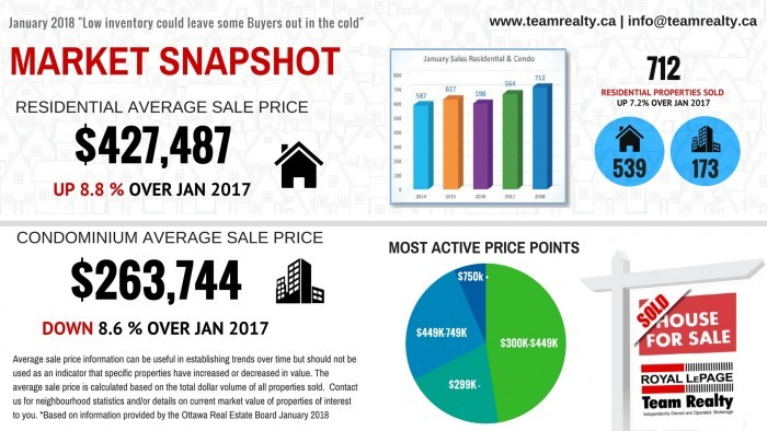 real estate snapshot January 2018