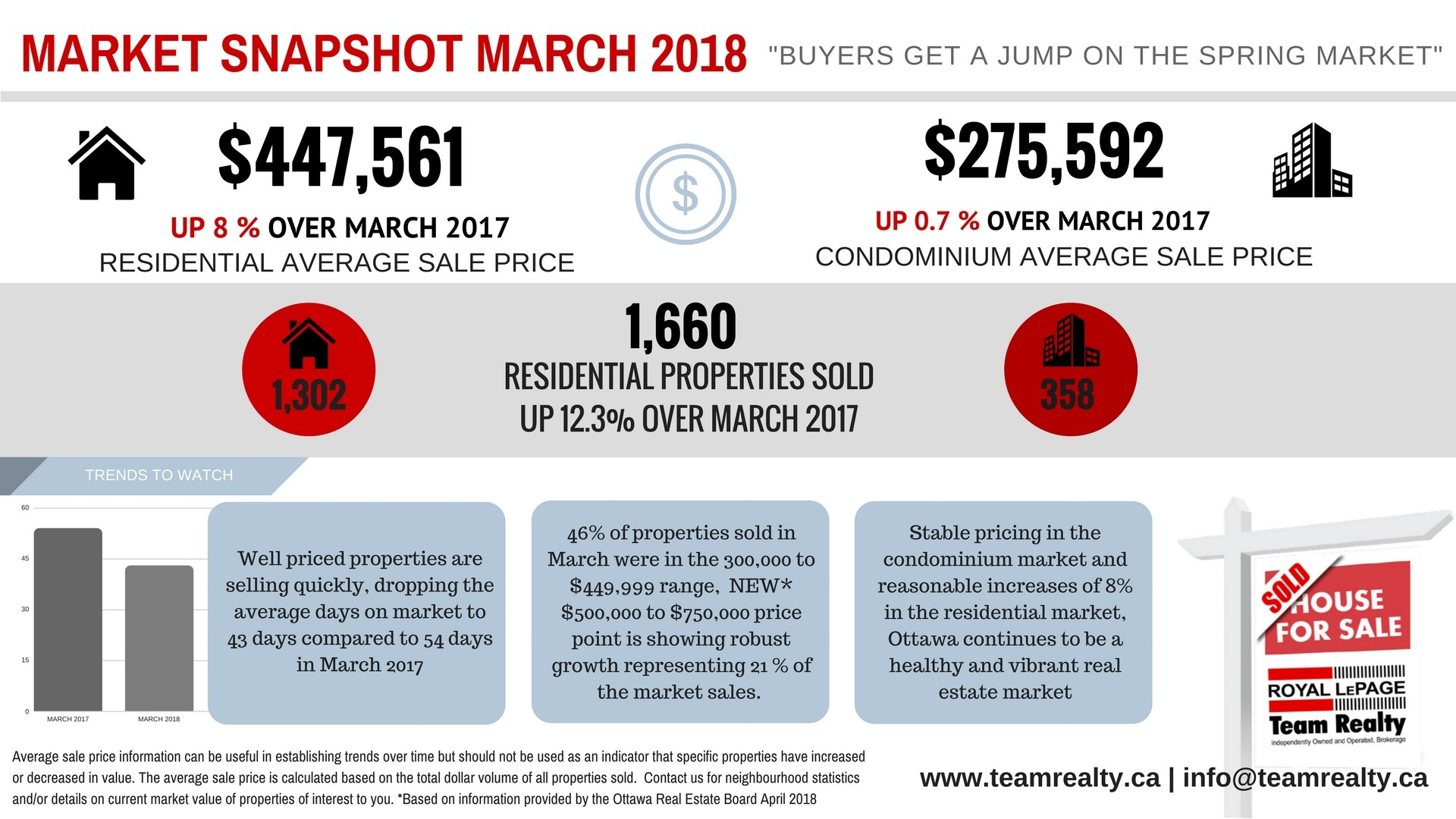 Real Estate Snapshot Graphic March 2018-final