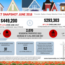 Ottawa Real Estate Market Snapshot: June 2018