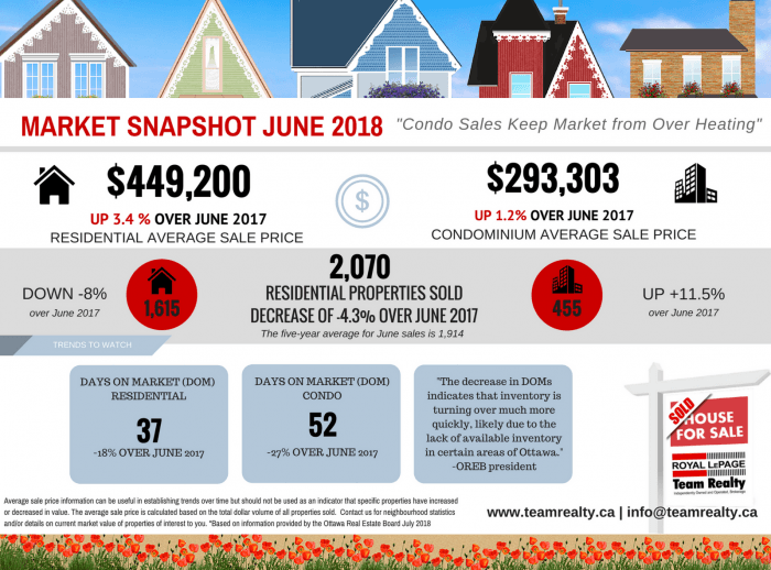 Ottawa real estate June 2018