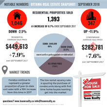 """""""Autumn Leaves are Falling; Home Prices are Not""""   Ottawa Real Estate: Market Snapshot September 2018"""