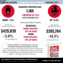 As Markets Across Canada are cooling, the Ottawa Real Estate Market Remains Strong & Steady