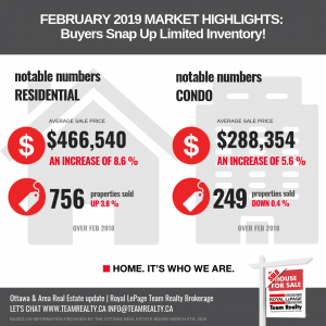 Ottawa Real Estate Market 2019