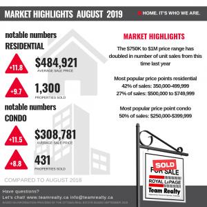 Ottawa Real Estate Market update: August 2019