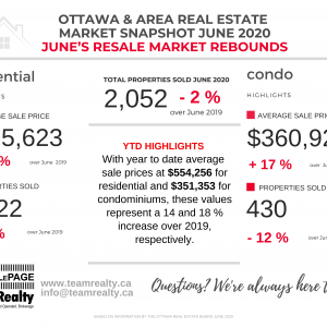 Ottawa Real Estate Snapshot June 2020: June Statistics are a Welcome Sign of Things Getting Back on Track in our Marketplace