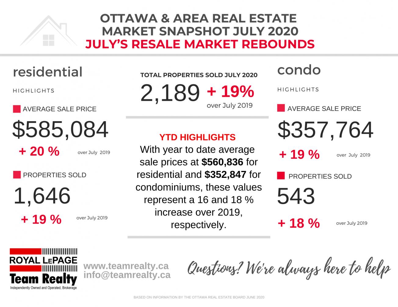 Ottawa and Area Real Estate Market Snapshot July 2020 2
