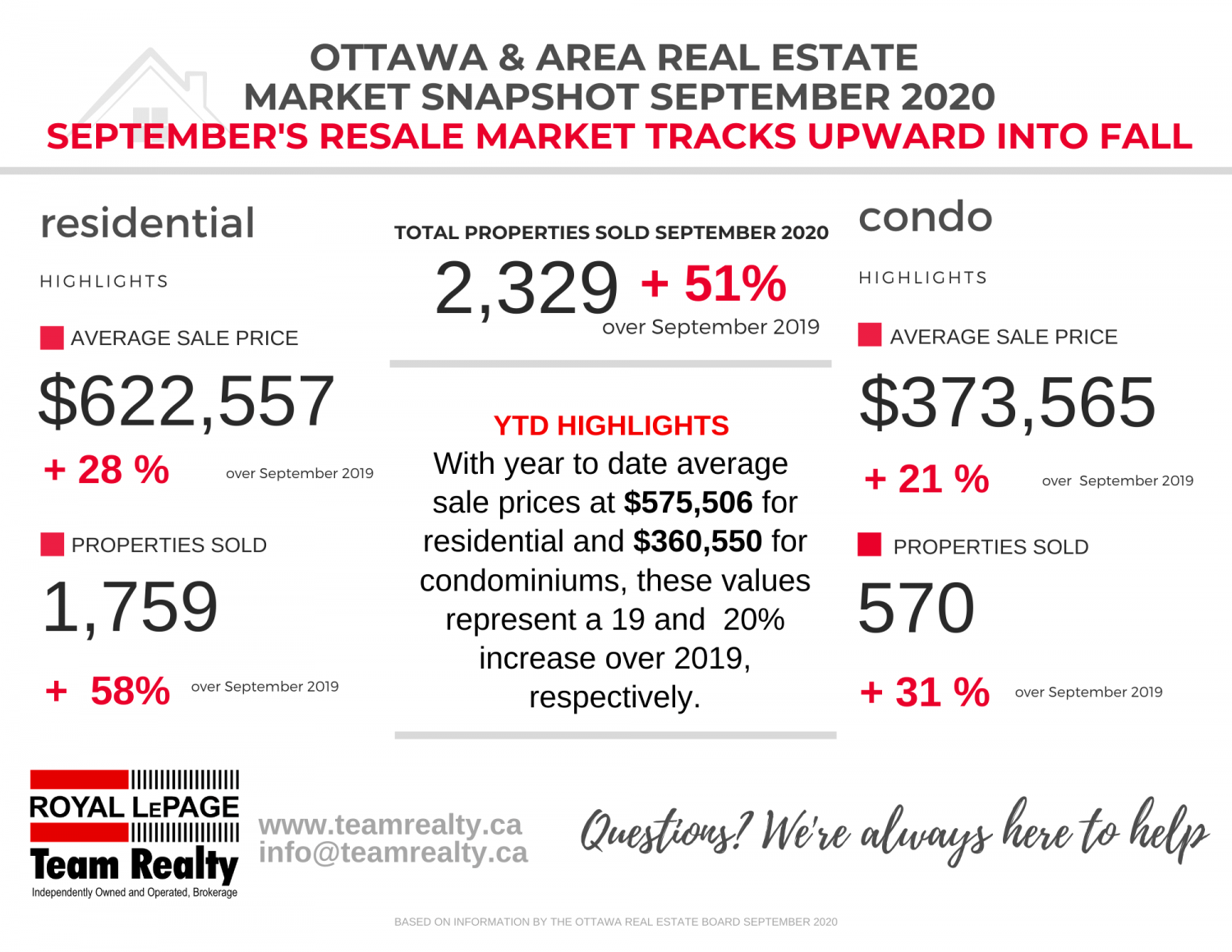 Ottawa Real Estate Market Snapshot for Septemeber 2020