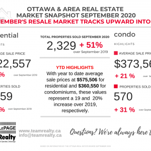 Ottawa and Area Real Estate Market Snapshot September 2020