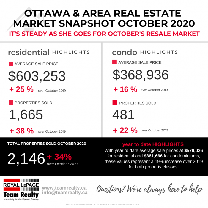 Ottawa and Area Real Estate Market Snapshot October 2020 2