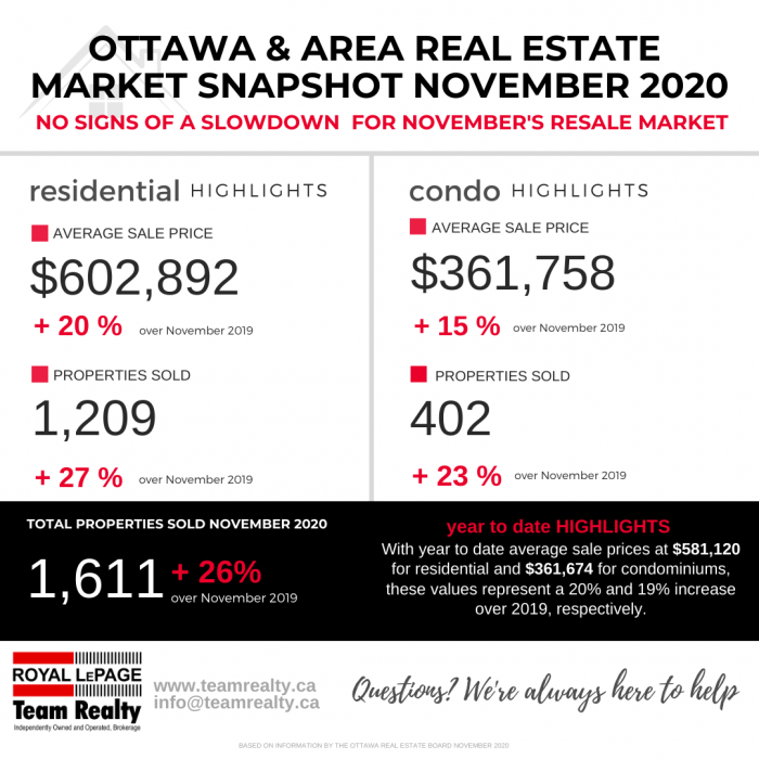 Ottawa and Real Estate Market Snapshot November 2020 2