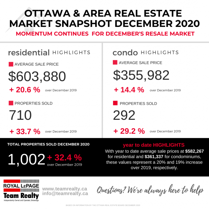 Ottawa and Real Estate Market Snapshot December 2020 2