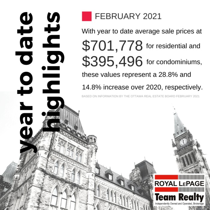 Ottawa and Real Estate Market Snapshot February 2021 2