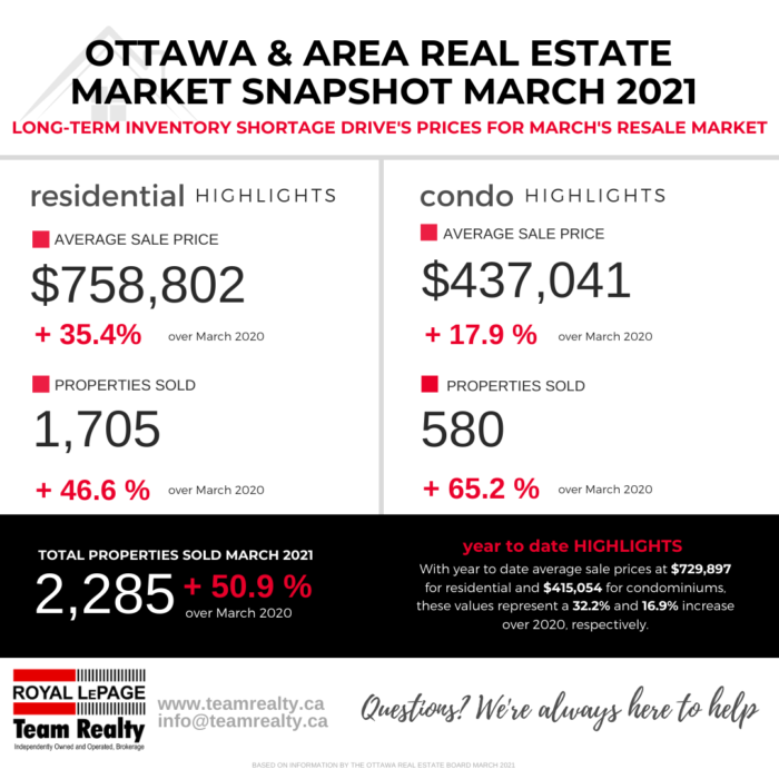 Ottawa and Real Estate Market Snapshot March 2021 2