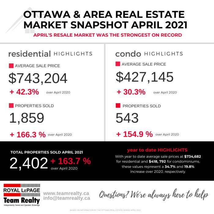 Ottawa and Real Estate Market Snapshot April 2021 2