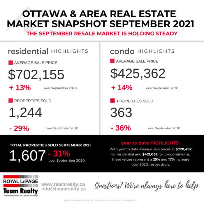 The September 2021 Ottawa Real Estate Board Stats are out!