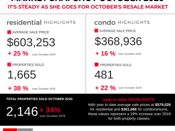 Ottawa Real Estate Stats for October 2020